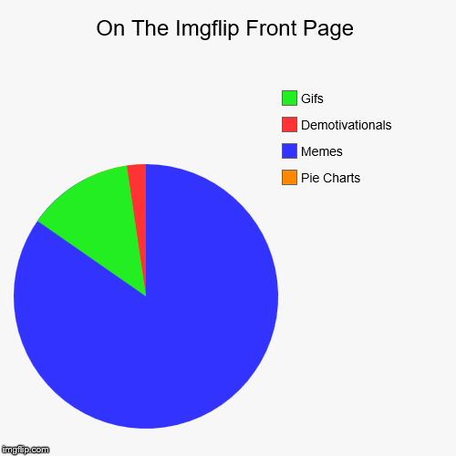 On The Imgflip Front Page | Pie Charts, Memes, Demotivationals, Gifs | image tagged in pie charts,imgflip humor,front page,memes,demotivational,gifs | made w/ Imgflip pie chart maker
