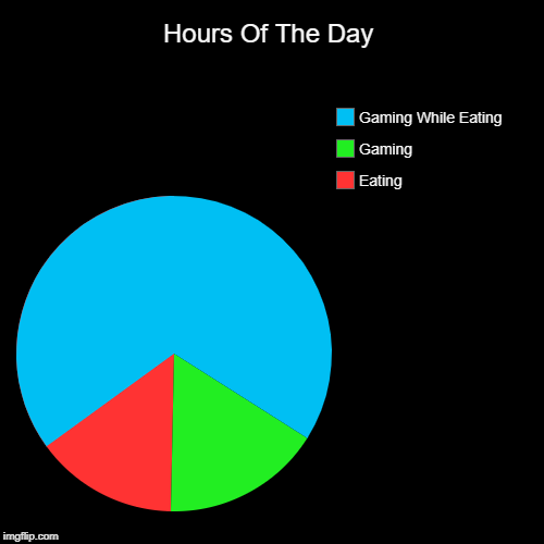 Hours Of The Day | Eating, Gaming, Gaming While Eating | image tagged in funny,pie charts | made w/ Imgflip pie chart maker