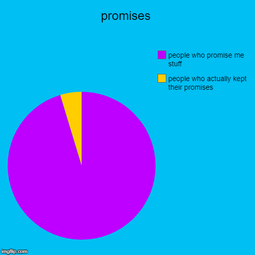 Promises | promises | people who actually kept their promises, people who promise me stuff | image tagged in funny,pie charts,promises | made w/ Imgflip pie chart maker