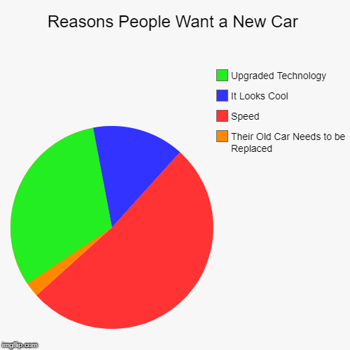 Reasons People Want a New Car | Their Old Car Needs to be Replaced, Speed, It Looks Cool, Upgraded Technology | image tagged in funny,pie charts,cars | made w/ Imgflip pie chart maker