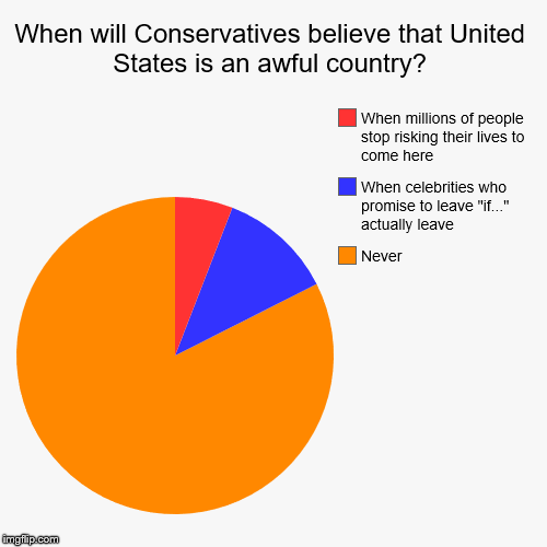 "USA #1? | When will Conservatives believe that United States is an awful country? | Never, When celebrities who promise to leave ""if..."" actually leav 