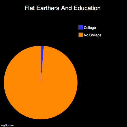 Flat Earthers And Education | No College, College | image tagged in funny,pie charts | made w/ Imgflip pie chart maker