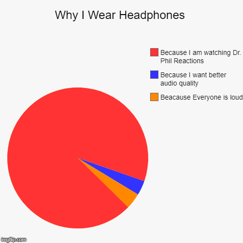 Why I Wear Headphones | Beacause Everyone is loud, Because I want better audio quality, Because I am watching Dr. Phil Reactions | image tagged in funny,pie charts | made w/ Imgflip pie chart maker