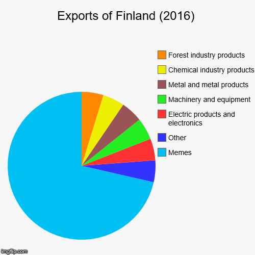 Finland's exports in 2016 | Exports of Finland (2016) | Memes, Other, Electric products and electronics, Machinery and equipment, Metal and metal products, Chemical ind | image tagged in funny,pie charts,memes,finland,industrial,pie chart | made w/ Imgflip chart maker