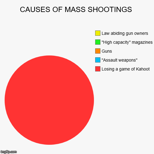 "Causes of mass shootings | CAUSES OF MASS SHOOTINGS | Losing a game of Kahoot, ""Assault weapons"", Guns, ""High capacity"" magazines, Law abiding gun owners 