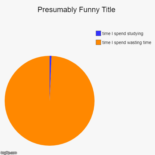 time I spend wasting time, time I spend studying | image tagged in funny,pie charts | made w/ Imgflip pie chart maker