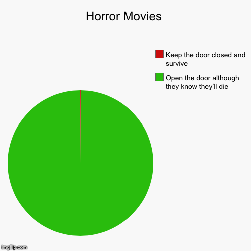 Horror Movies | Open the door although they know they'll die, Keep the door closed and survive | image tagged in pie charts,unbreaklp,horror movie,doors,die,no logic | made w/ Imgflip pie chart maker