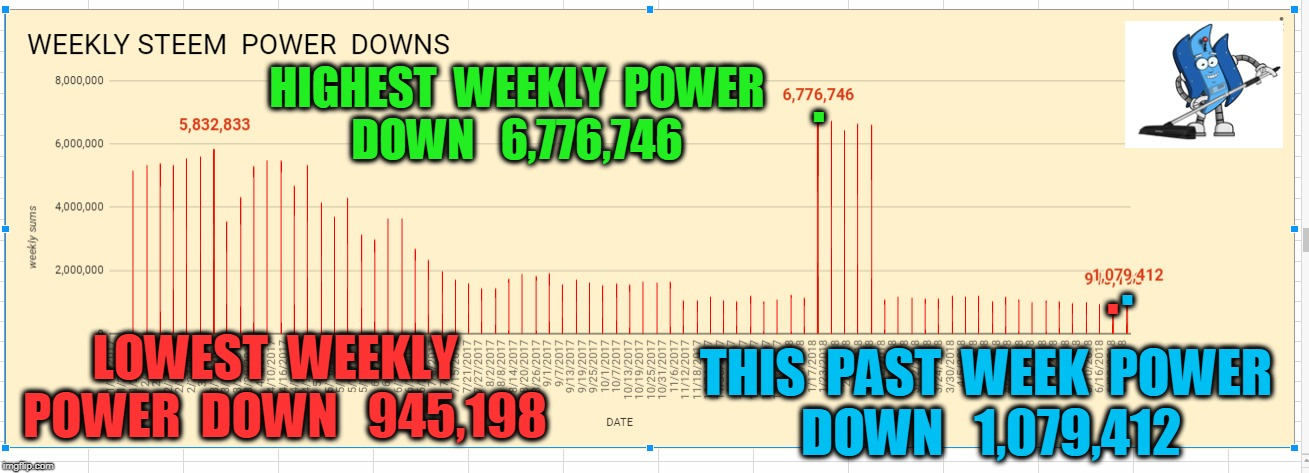 THIS  PAST  WEEK  POWER  DOWN   1,079,412 LOWEST  WEEKLY  POWER  DOWN   945,198 HIGHEST  WEEKLY  POWER  DOWN   6,776,746 . . . | made w/ Imgflip meme maker