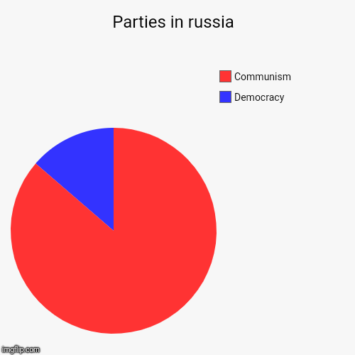 Parties in russia  | Democracy , Communism | image tagged in funny,pie charts | made w/ Imgflip chart maker