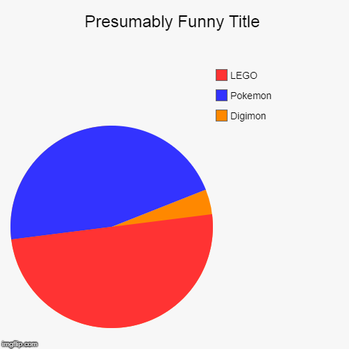 Digimon, Pokemon, LEGO | image tagged in funny,pie charts | made w/ Imgflip pie chart maker