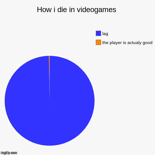 How i die in videogames | the player is actualy good , lag | image tagged in funny,pie charts | made w/ Imgflip pie chart maker
