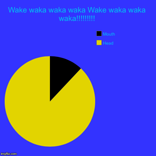 Wake waka waka waka Wake waka waka waka!!!!!!!!! | Head, Mouth | image tagged in funny,pie charts | made w/ Imgflip chart maker