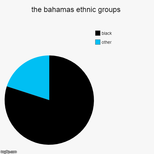 the bahamas ethnic groups | other, black | image tagged in pie charts | made w/ Imgflip pie chart maker