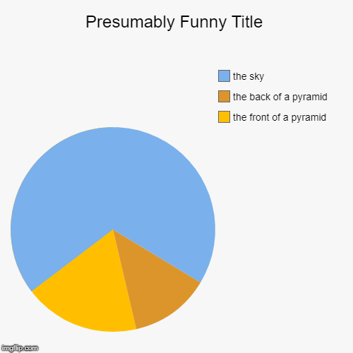 pie chart of a pyramid | the front of a pyramid, the back of a pyramid, the sky | image tagged in funny,pie charts,pyramid | made w/ Imgflip pie chart maker
