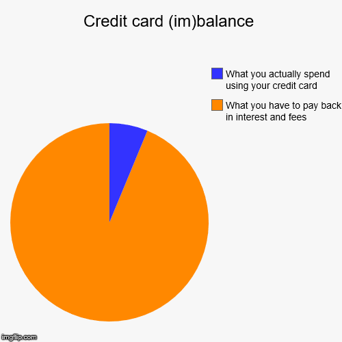 Credit card (im)balance | What you have to pay back in interest and fees, What you actually spend using your credit card | image tagged in funny,pie charts | made w/ Imgflip pie chart maker