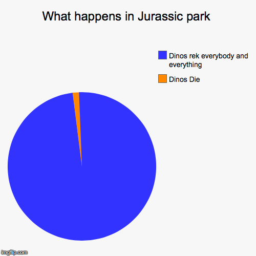 What happens in Jurassic park | Dinos Die, Dinos rek everybody and everything | image tagged in funny,pie charts | made w/ Imgflip chart maker