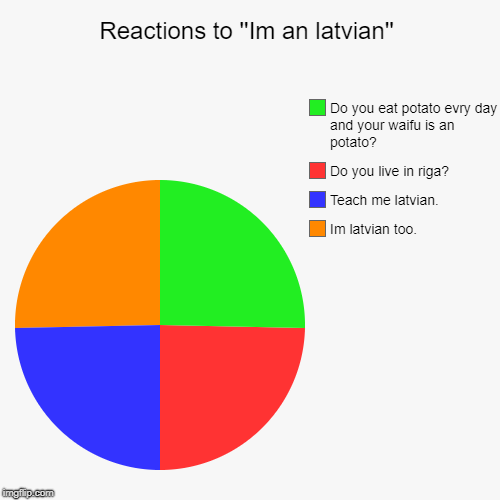 Reactions to ''Im an latvian'' | Im latvian too., Teach me latvian., Do you live in riga?, Do you eat potato evry day and your waifu is an p | image tagged in funny,pie charts | made w/ Imgflip pie chart maker