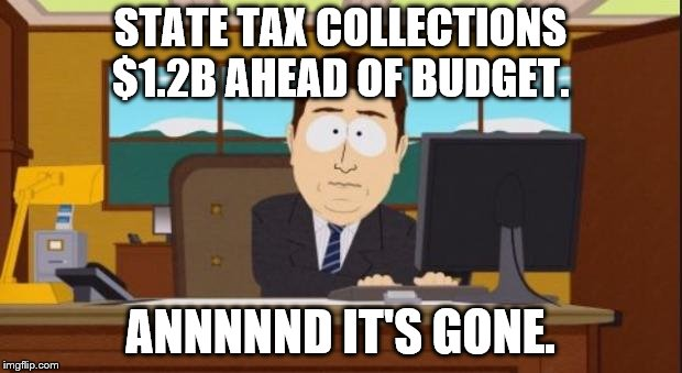 Aaaaand It's Gone | STATE TAX COLLECTIONS $1.2B AHEAD OF BUDGET. ANNNNND IT'S GONE. | image tagged in aaaaand it's gone | made w/ Imgflip meme maker