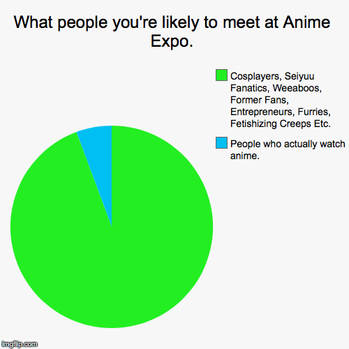 What people you're likely to meet at Anime Expo. | People who actually watch anime., Cosplayers, Seiyuu Fanatics, Weeaboos, Former Fans, Ent | image tagged in funny,pie charts,anime,convention,anime expo,weeaboo | made w/ Imgflip pie chart maker
