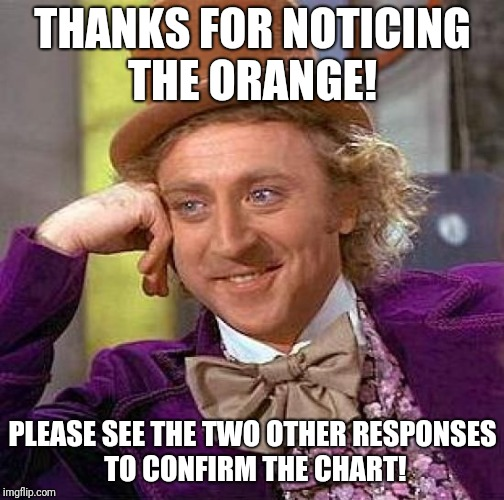 Creepy Condescending Wonka Meme | THANKS FOR NOTICING THE ORANGE! PLEASE SEE THE TWO OTHER RESPONSES TO CONFIRM THE CHART! | image tagged in memes,creepy condescending wonka | made w/ Imgflip meme maker