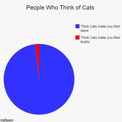 People Who Think of Cats | Think Cats make you their buddy, Think Cats make you their slave | image tagged in funny,pie charts | made w/ Imgflip pie chart maker