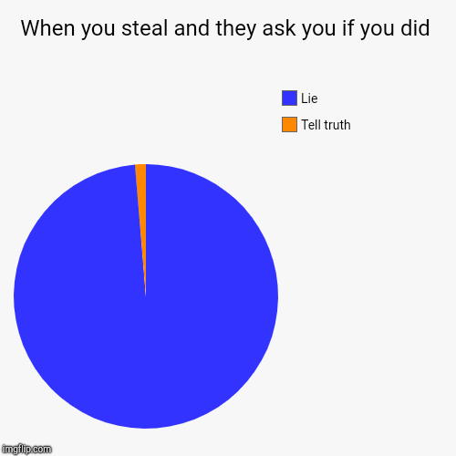 When you steal and they ask you if you did | Tell truth, Lie | image tagged in funny,pie charts | made w/ Imgflip pie chart maker