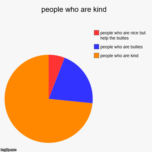 people who are kind  | people who are kind , people who are bullies, people who are nice but help the bullies | image tagged in funny,pie charts | made w/ Imgflip pie chart maker