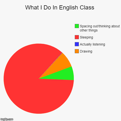 What I Do In English Class | Drawing, Actually listening, Sleeping, Spacing out/thinking about other things | image tagged in funny,pie charts | made w/ Imgflip pie chart maker