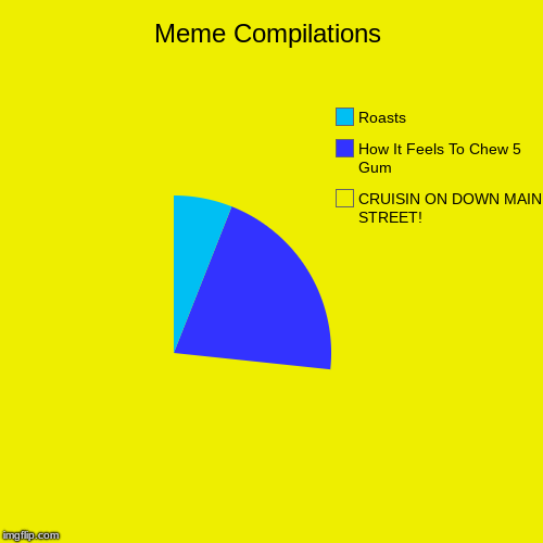 Meme Compilations | CRUISIN ON DOWN MAIN STREET!, How It Feels To Chew 5 Gum, Roasts | image tagged in funny,pie charts,roast,5 gum,magic school bus,memes | made w/ Imgflip chart maker