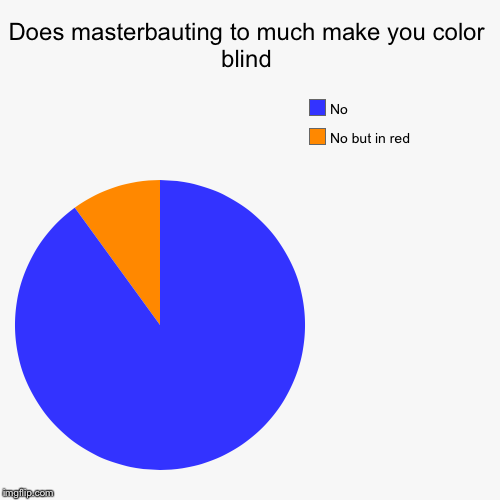 Does masterbauting to much make you color blind | No but in red, No | image tagged in funny,pie charts | made w/ Imgflip chart maker