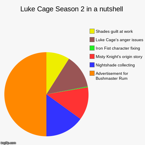 Luke Cage Season 2 in a nutshell | Luke Cage Season 2 in a nutshell | Advertisement for Bushmaster Rum, Nightshade collecting, Misty Knight's origin story, Iron Fist character | image tagged in funny,pie charts,marvel,luke cage,netflix | made w/ Imgflip pie chart maker