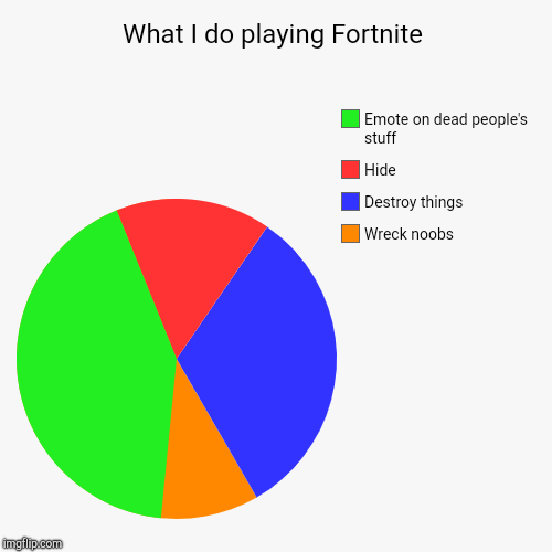 What I do playing Fortnite | Wreck noobs, Destroy things, Hide, Emote on dead people's stuff | image tagged in funny,pie charts | made w/ Imgflip pie chart maker