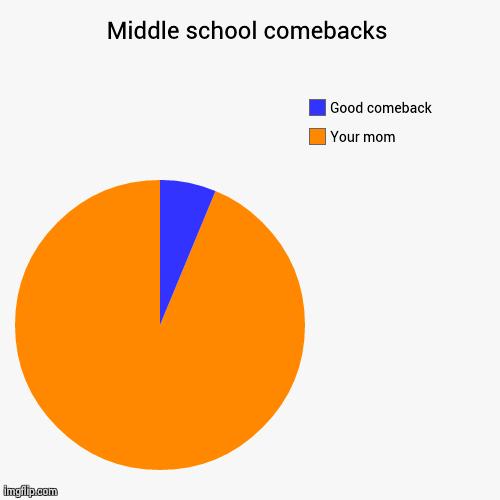Middle school comebacks - Imgflip