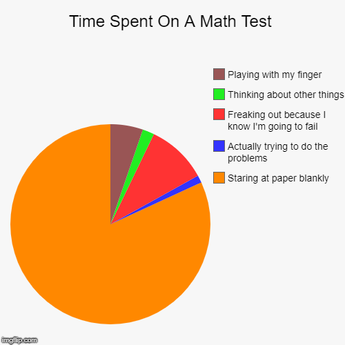 Time Spent On A Math Test | Staring at paper blankly, Actually trying to do the problems, Freaking out because I know I'm going to fail, Thi | image tagged in funny,pie charts,school,test,fail | made w/ Imgflip pie chart maker