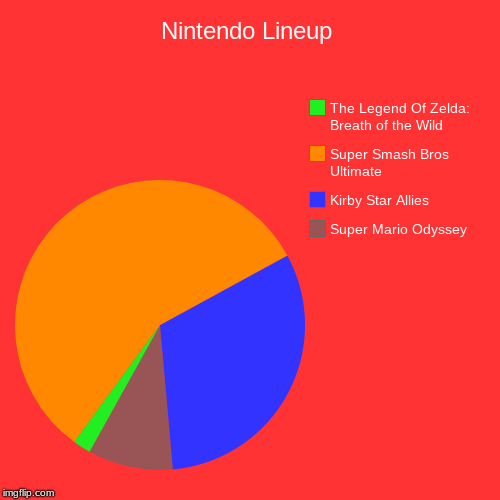 Super Smash Bros: OH MY GOD, SO ULTIMATE | Nintendo Lineup | Super Mario Odyssey, Kirby Star Allies, Super Smash Bros Ultimate, The Legend Of Zelda: Breath of the Wild | image tagged in funny,pie charts | made w/ Imgflip chart maker