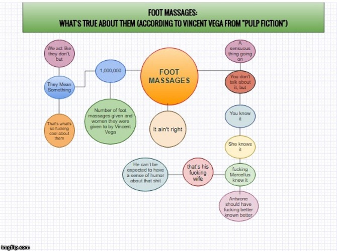 image tagged in a moment on foot massages by vincent vega in graphical form | made w/ Imgflip meme maker