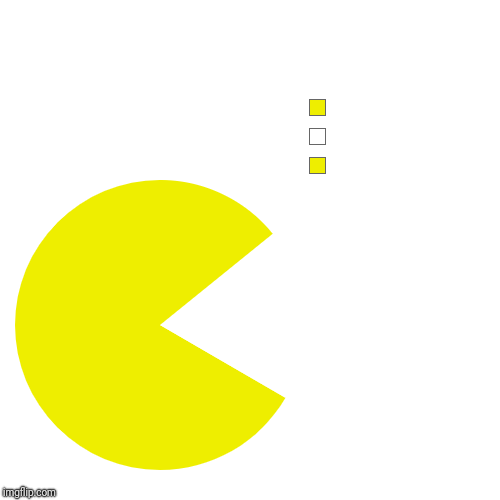 Body, Nothing, Body | image tagged in funny,pie charts | made w/ Imgflip pie chart maker