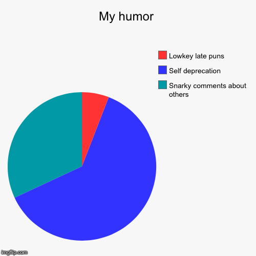 My humor | My humor | Snarky comments about others, Self deprecation, Lowkey late puns | image tagged in funny,pie charts,humor | made w/ Imgflip pie chart maker