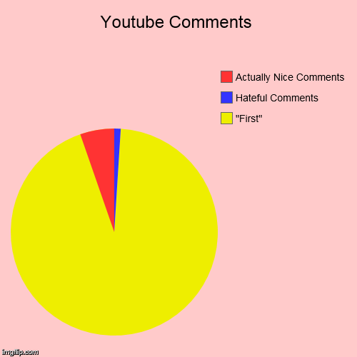 "Youtube Comments | ""First"", Hateful Comments, Actually Nice Comments 
