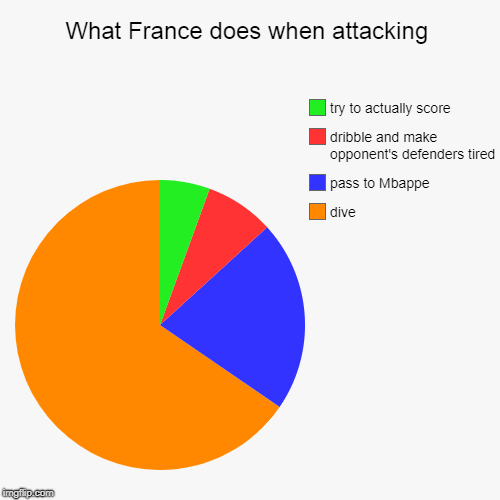 What France does when attacking | dive, pass to Mbappe, dribble and make opponent's defenders tired, try to actually score | image tagged in funny,pie charts | made w/ Imgflip chart maker