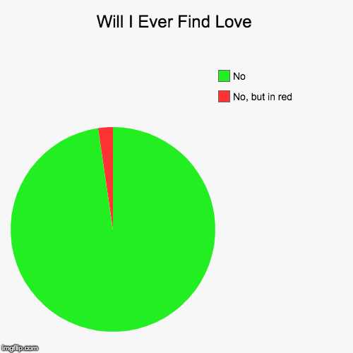 Will I Ever Find Love | Will I Ever Find Love | No, but in red, No | image tagged in funny,pie charts,love | made w/ Imgflip pie chart maker