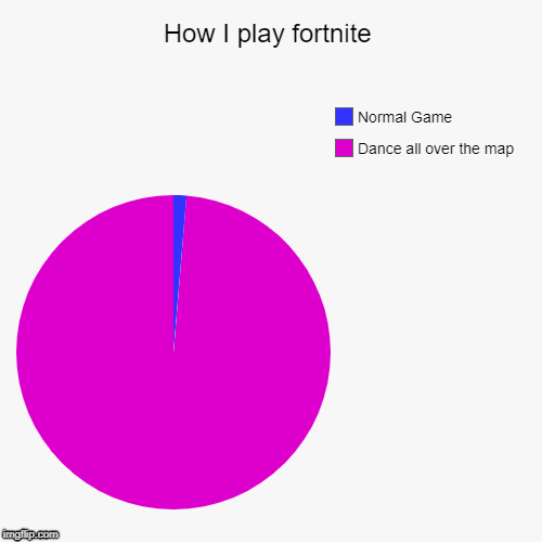 How I play fortnite | Dance all over the map, Normal Game | image tagged in funny,pie charts | made w/ Imgflip pie chart maker