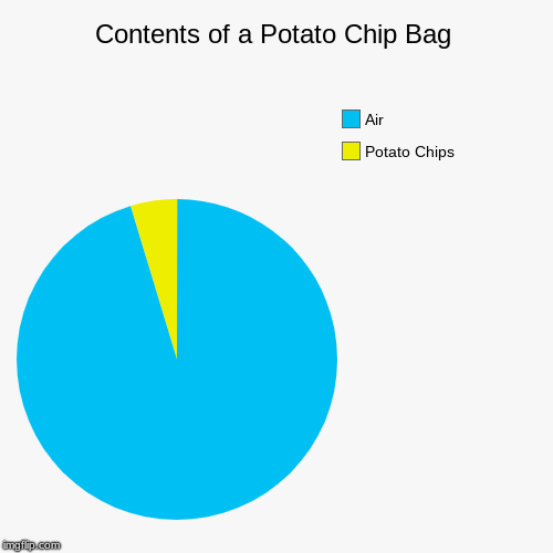 Contents of a Potato Chip Bag | Potato Chips, Air | image tagged in funny,pie charts | made w/ Imgflip pie chart maker