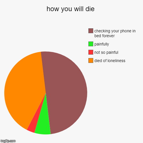 how you will die | died of loneliness, not so painful, painfully, checking your phone in bed forever | image tagged in funny,pie charts | made w/ Imgflip pie chart maker