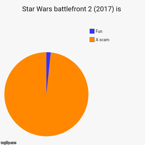 Star Wars battlefront 2 (2017) is | A scam, Fun | image tagged in funny,pie charts | made w/ Imgflip pie chart maker