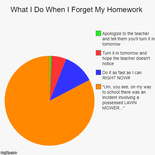 "What I Do When I Forget My Homework | ""Um, you see, on my way to school there was an incident involving a possessed LAWN MOWER..."", Do it as 
