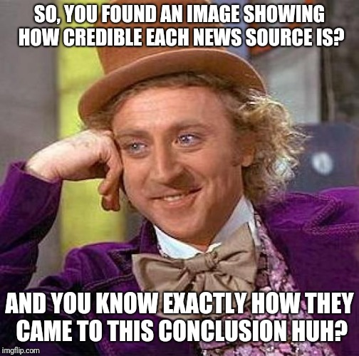 Creepy Condescending Wonka Meme | SO, YOU FOUND AN IMAGE SHOWING HOW CREDIBLE EACH NEWS SOURCE IS? AND YOU KNOW EXACTLY HOW THEY CAME TO THIS CONCLUSION HUH? | image tagged in memes,creepy condescending wonka | made w/ Imgflip meme maker