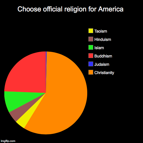 Choose official religion for America | Christianity, Judaism, Buddhism, Islam, Hinduism, Taoism | image tagged in funny,pie charts | made w/ Imgflip pie chart maker