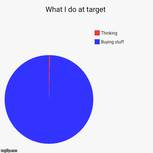 What I do at target | Buying stuff, Thinking | image tagged in funny,pie charts | made w/ Imgflip pie chart maker