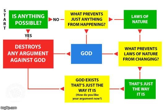 Flow chart that destroys any argument against God by Sye Ten Bruggencate | WHY ARE YOU READING THE DESCRIPTION AND NOT THE FLOW CHART? | image tagged in flow chart,theism,atheism,god,proof,memes | made w/ Imgflip meme maker